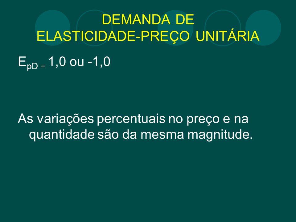 DEMANDA DE ELASTICIDADE-PREÇO UNITÁRIA