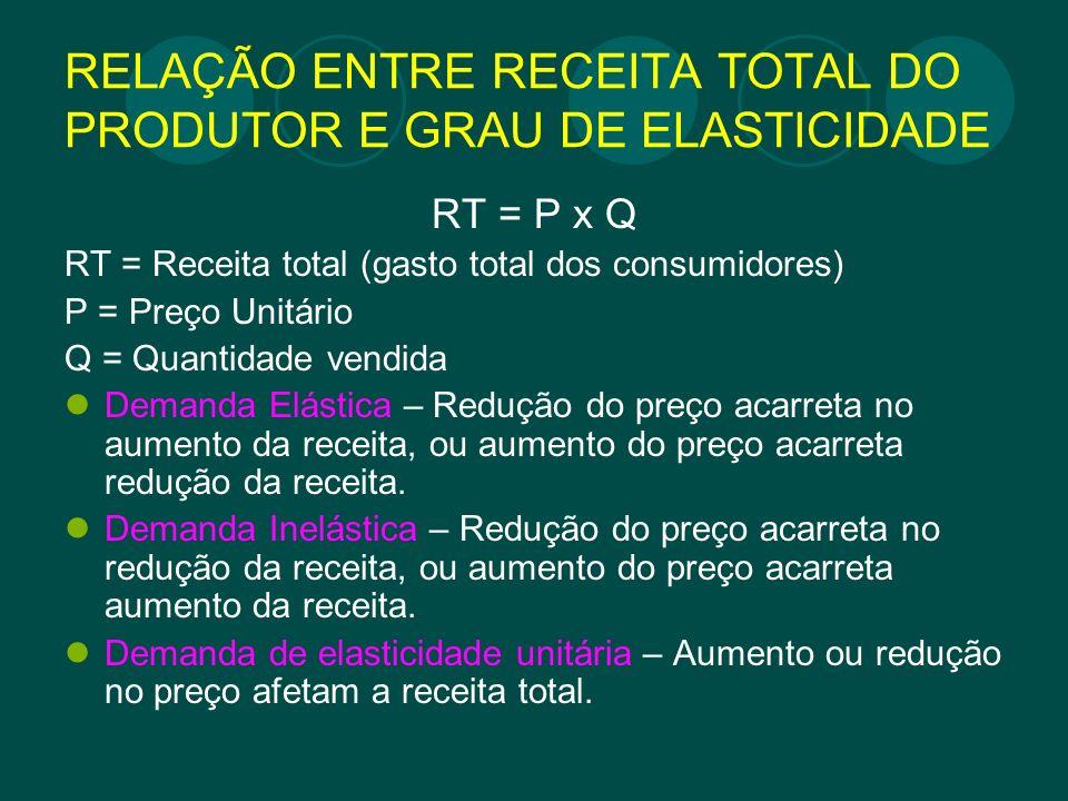 RELAÇÃO ENTRE RECEITA TOTAL DO PRODUTOR E GRAU DE ELASTICIDADE