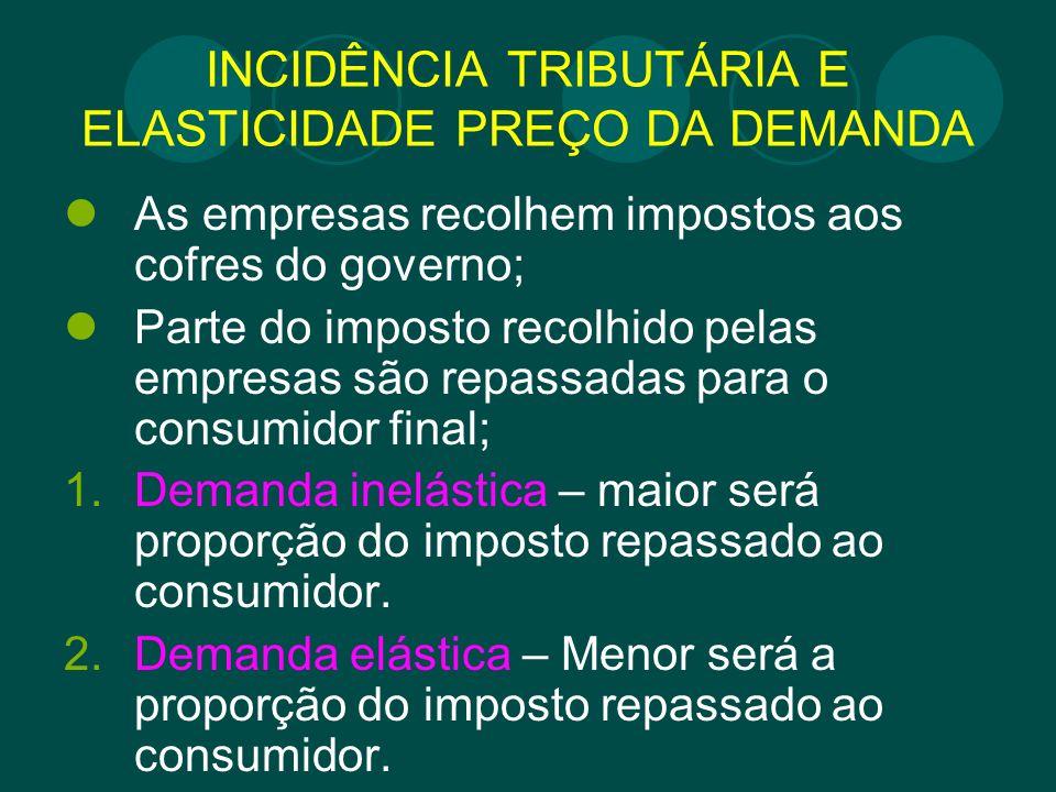 INCIDÊNCIA TRIBUTÁRIA E ELASTICIDADE PREÇO DA DEMANDA