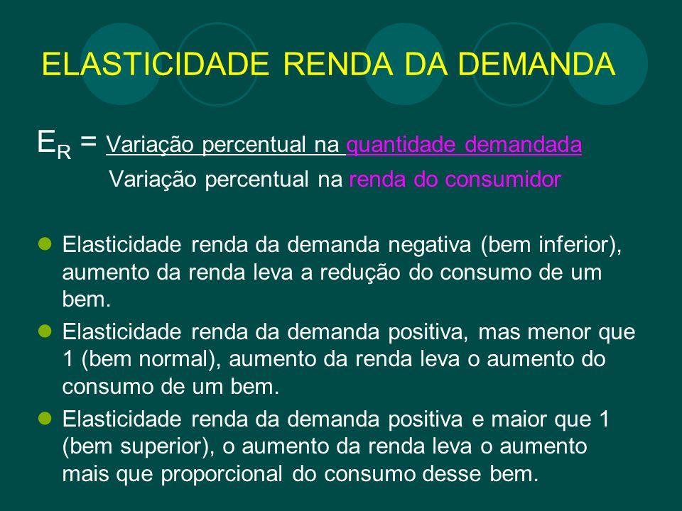 ELASTICIDADE RENDA DA DEMANDA