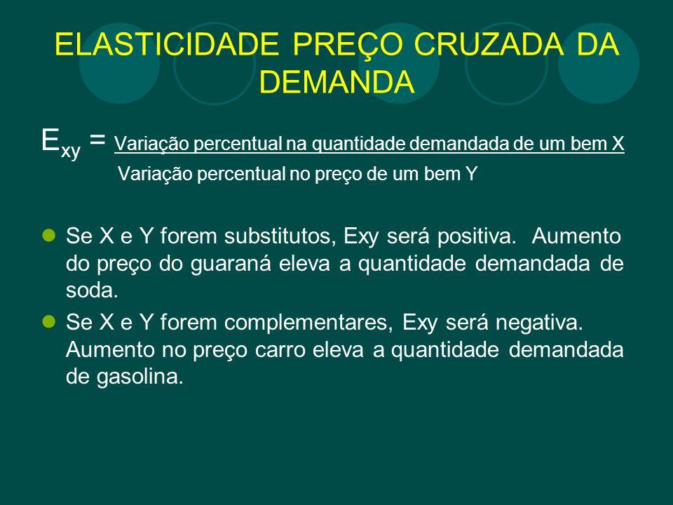 ELASTICIDADE PREÇO CRUZADA DA DEMANDA
