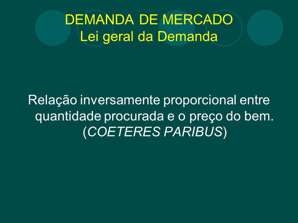 DEMANDA DE MERCADO Lei geral da Demanda