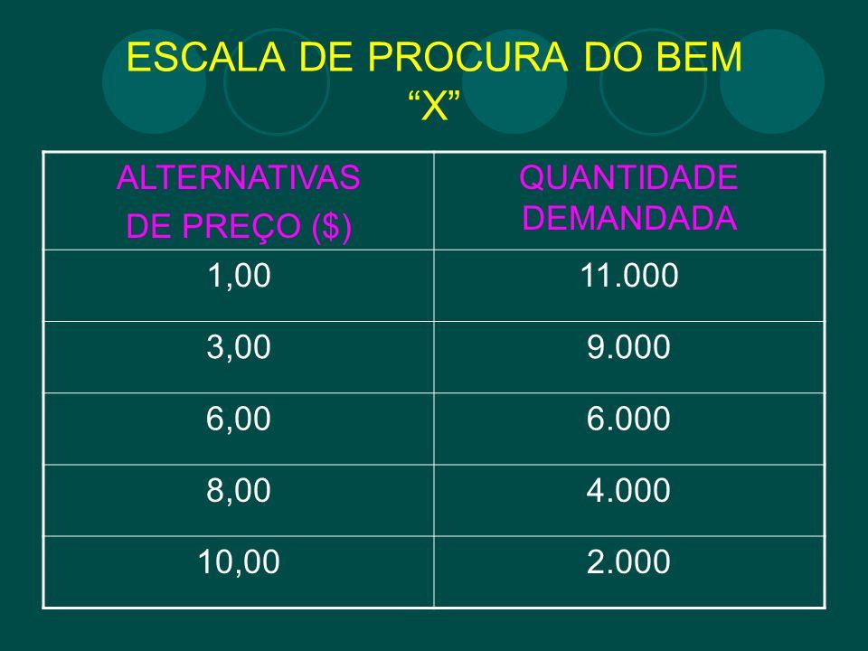 ESCALA DE PROCURA DO BEM X