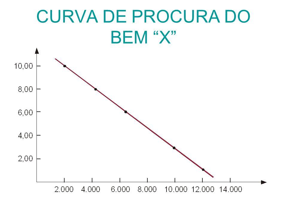 CURVA DE PROCURA DO BEM X