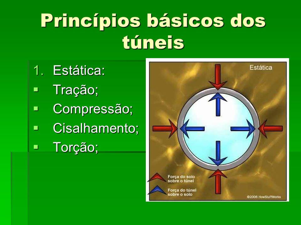 Princípios básicos dos túneis