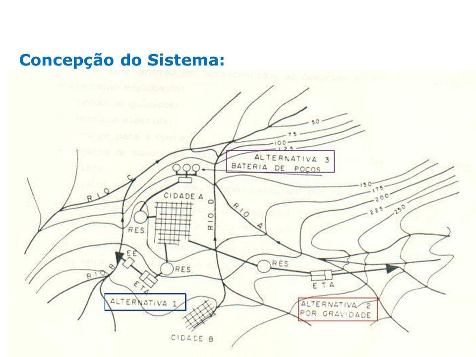 Concepção do Sistema: