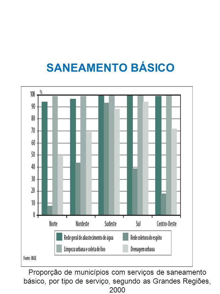 SANEAMENTO BÁSICO Proporção de municípios com serviços de saneamento básico, por tipo de serviço, segundo as Grandes Regiões, 2000.
