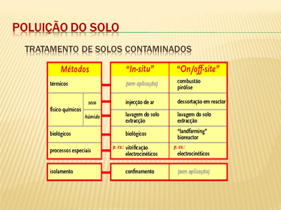Poluição do solo Tratamento de solos contaminados