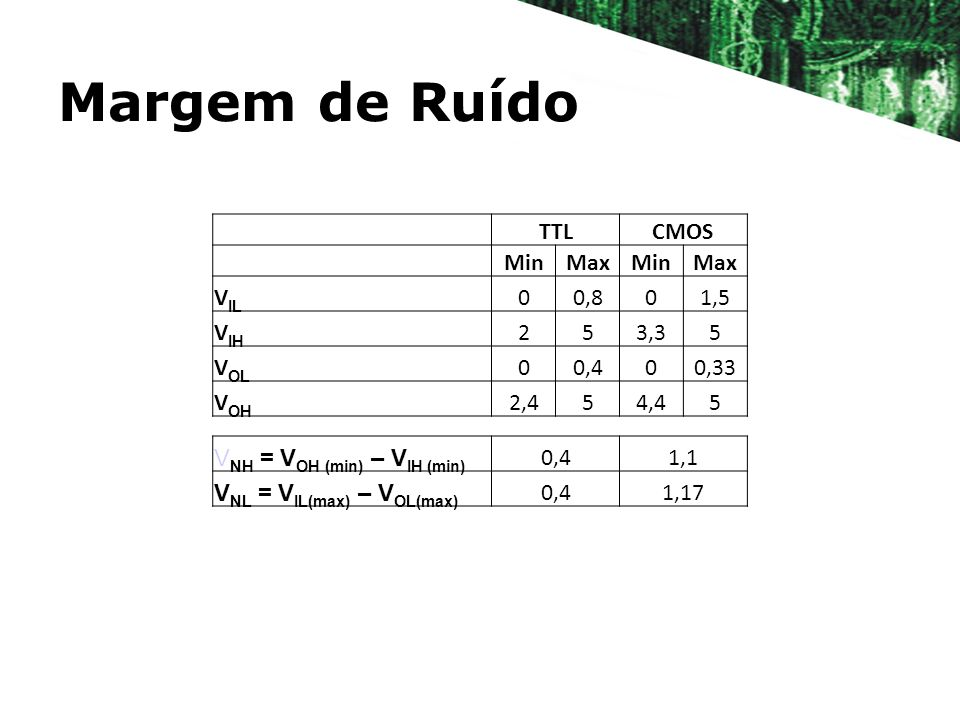 Margem de Ruído TTL CMOS Min Max VIL 0,8 1,5 VIH 2 5 3,3 VOL 0,4 0,33