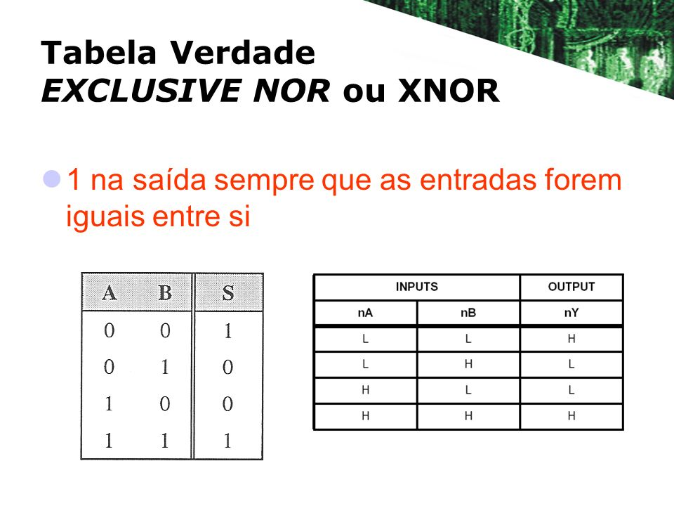Tabela Verdade EXCLUSIVE NOR ou XNOR