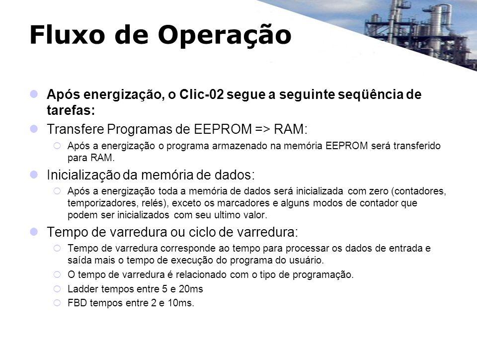 Fluxo de Operação Após energização, o Clic-02 segue a seguinte seqüência de tarefas: Transfere Programas de EEPROM => RAM: