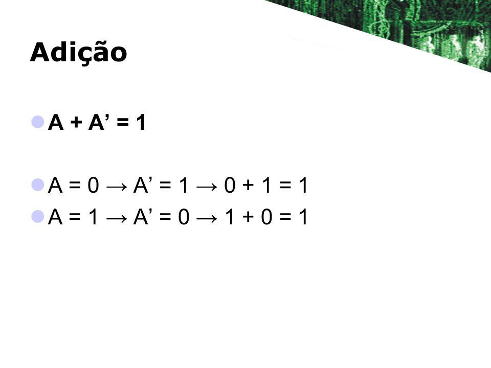 Adição A + A' = 1 A = 0 → A' = 1 → 0 + 1 = 1