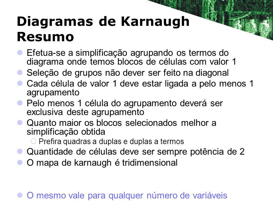 Diagramas de Karnaugh Resumo