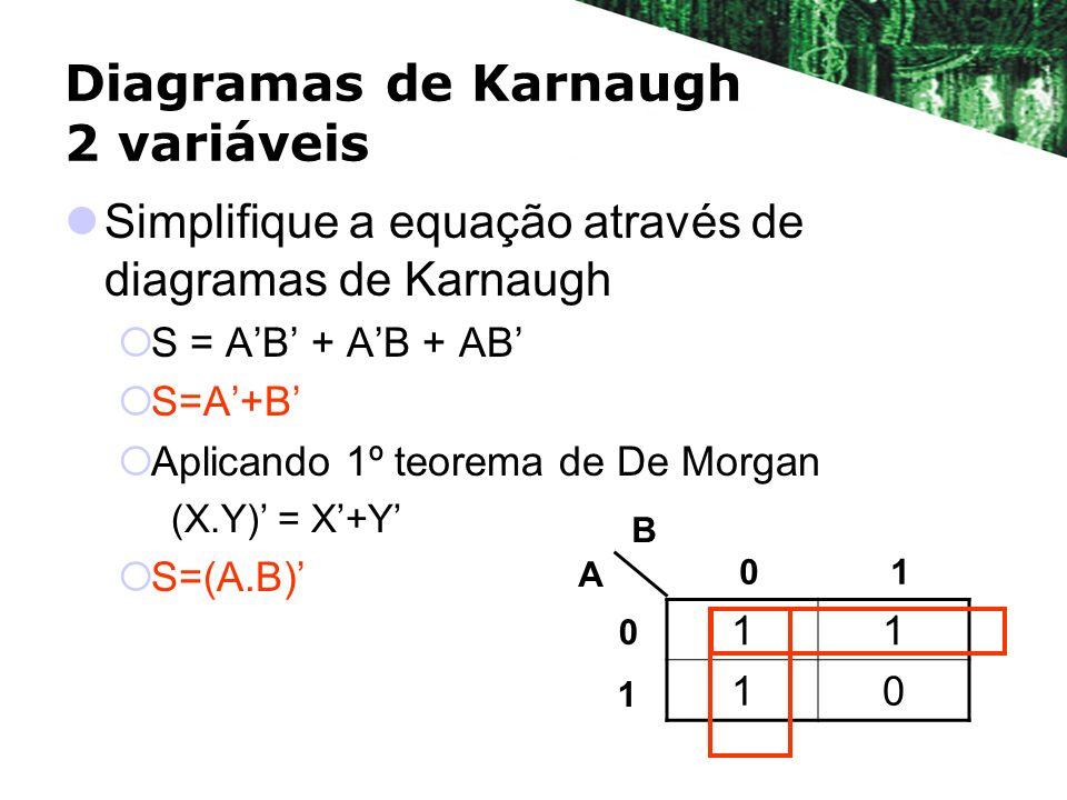 Diagramas de Karnaugh 2 variáveis