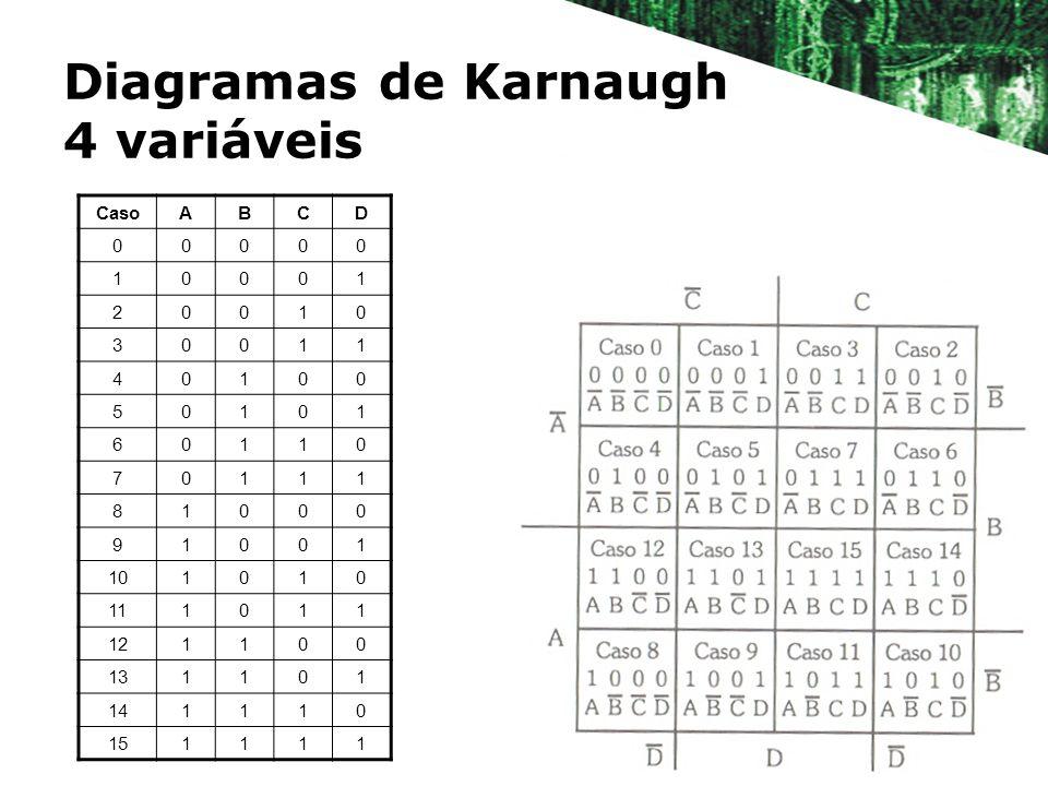 Diagramas de Karnaugh 4 variáveis