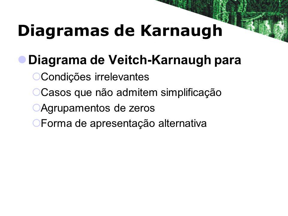 Diagramas de Karnaugh Diagrama de Veitch-Karnaugh para