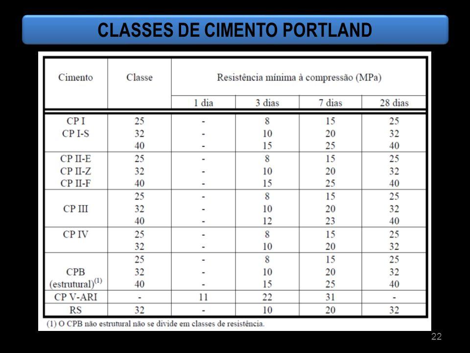 CLASSES DE CIMENTO PORTLAND