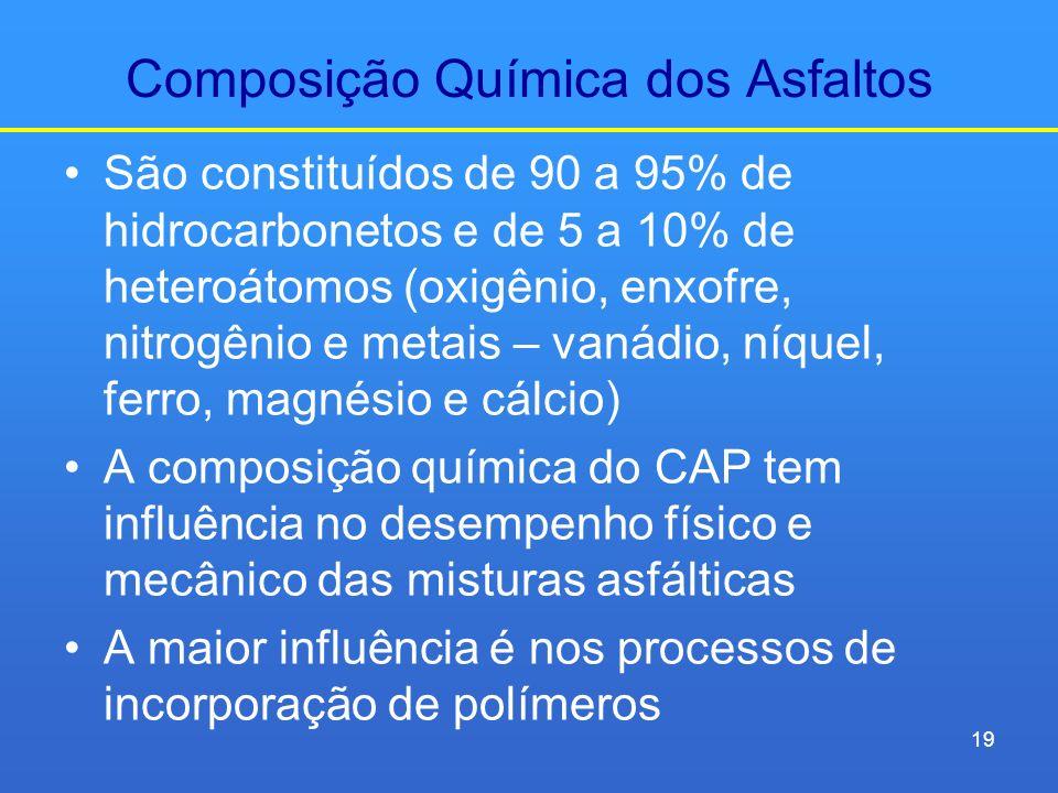 Composição Química dos Asfaltos