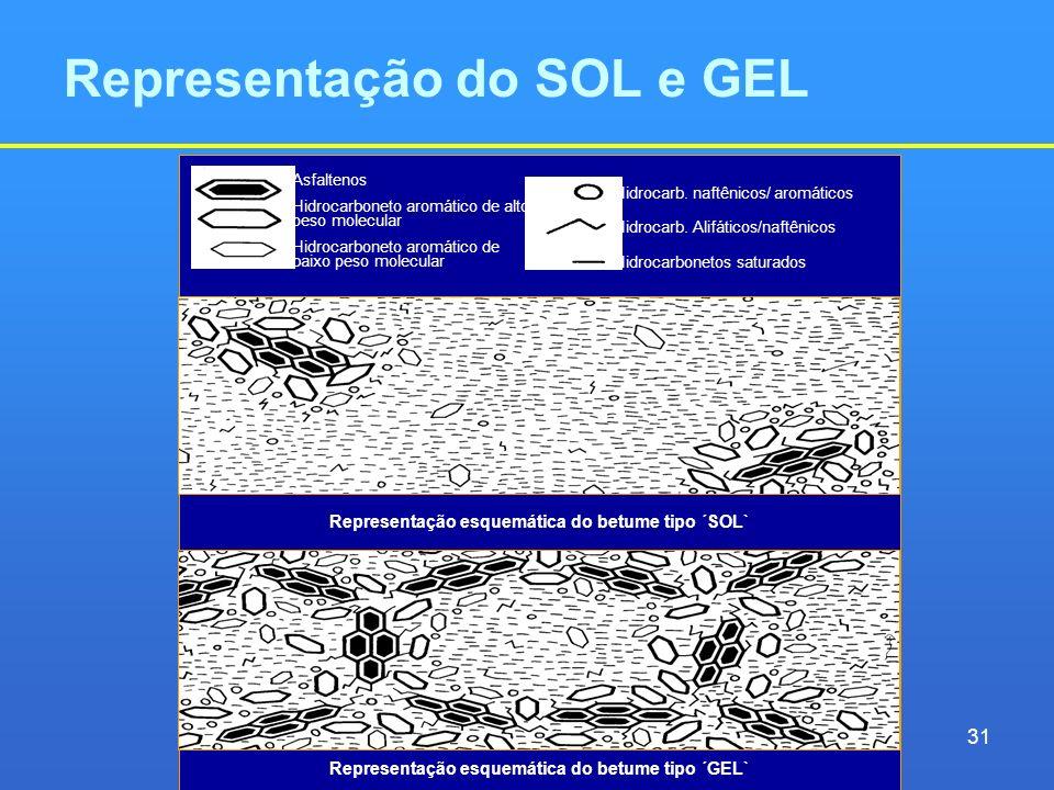 Representação do SOL e GEL