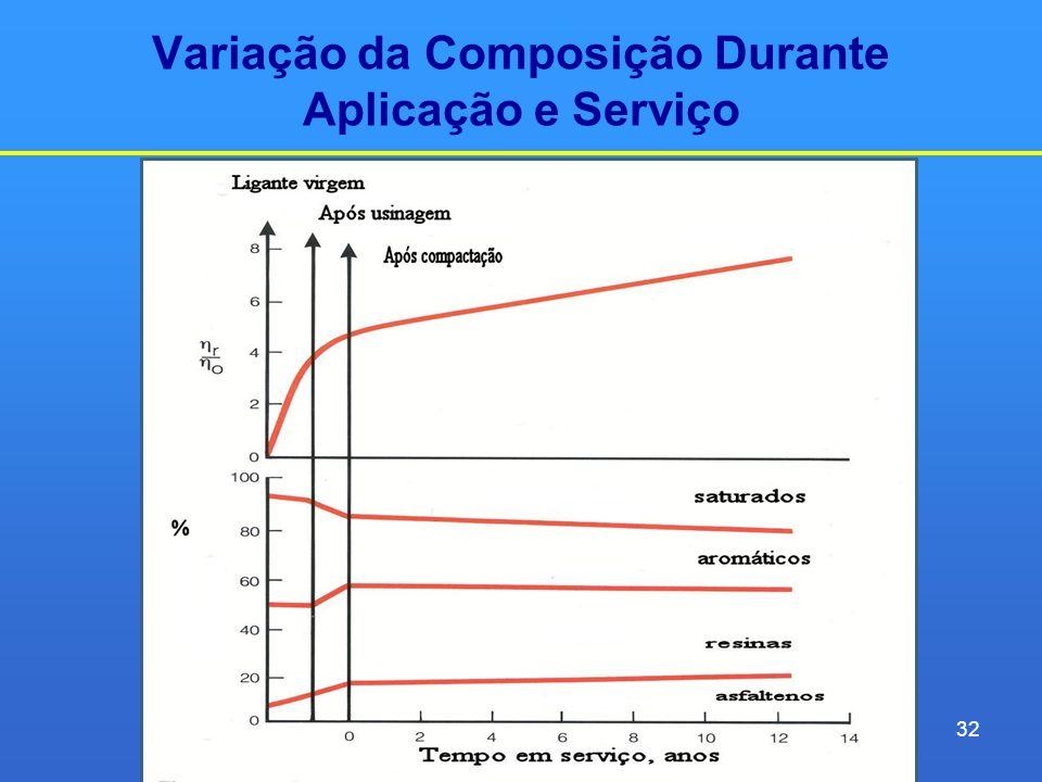 Variação da Composição Durante Aplicação e Serviço