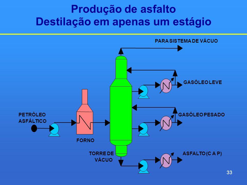 Produção de asfalto Destilação em apenas um estágio