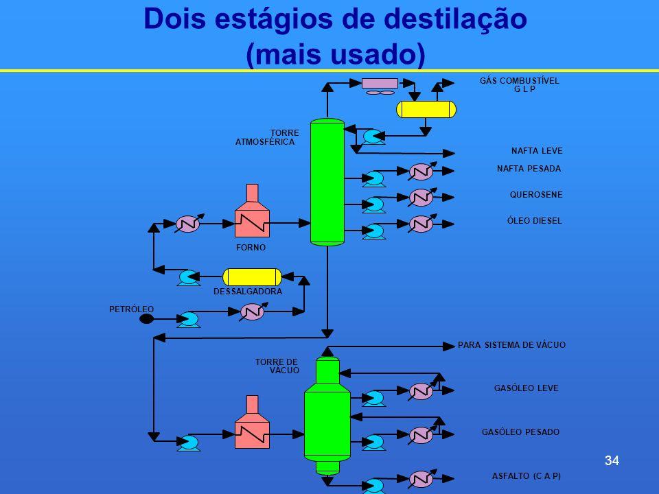 Dois estágios de destilação (mais usado)