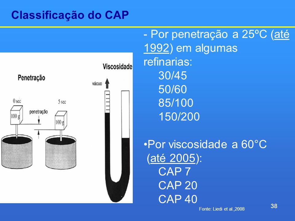 - Por penetração a 25ºC (até 1992) em algumas refinarias: