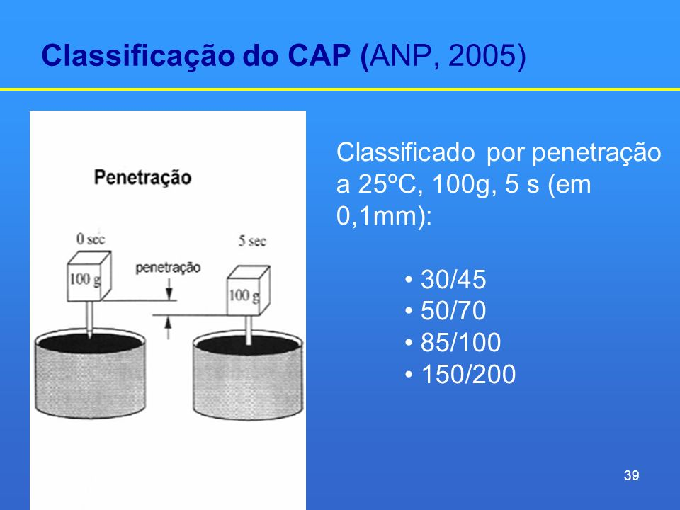 Classificação do CAP (ANP, 2005)