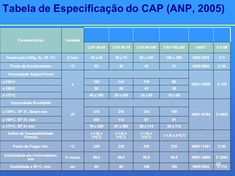 Tabela de Especificação do CAP (ANP, 2005)