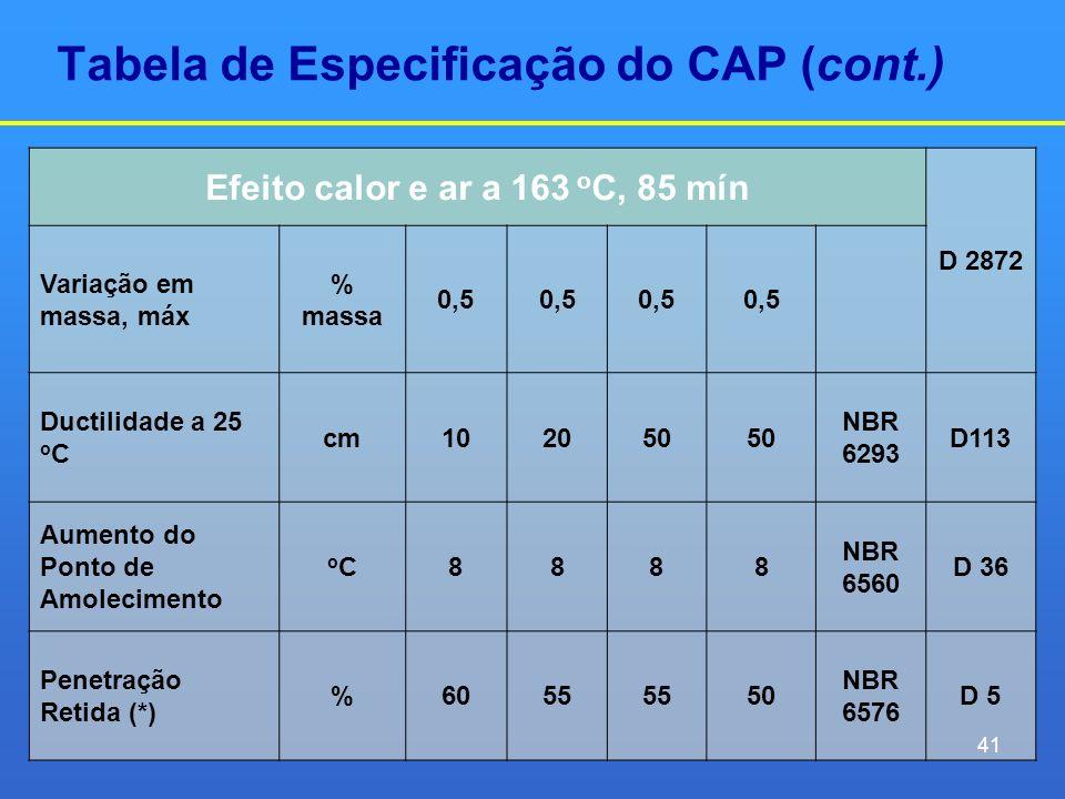 Tabela de Especificação do CAP (cont.)