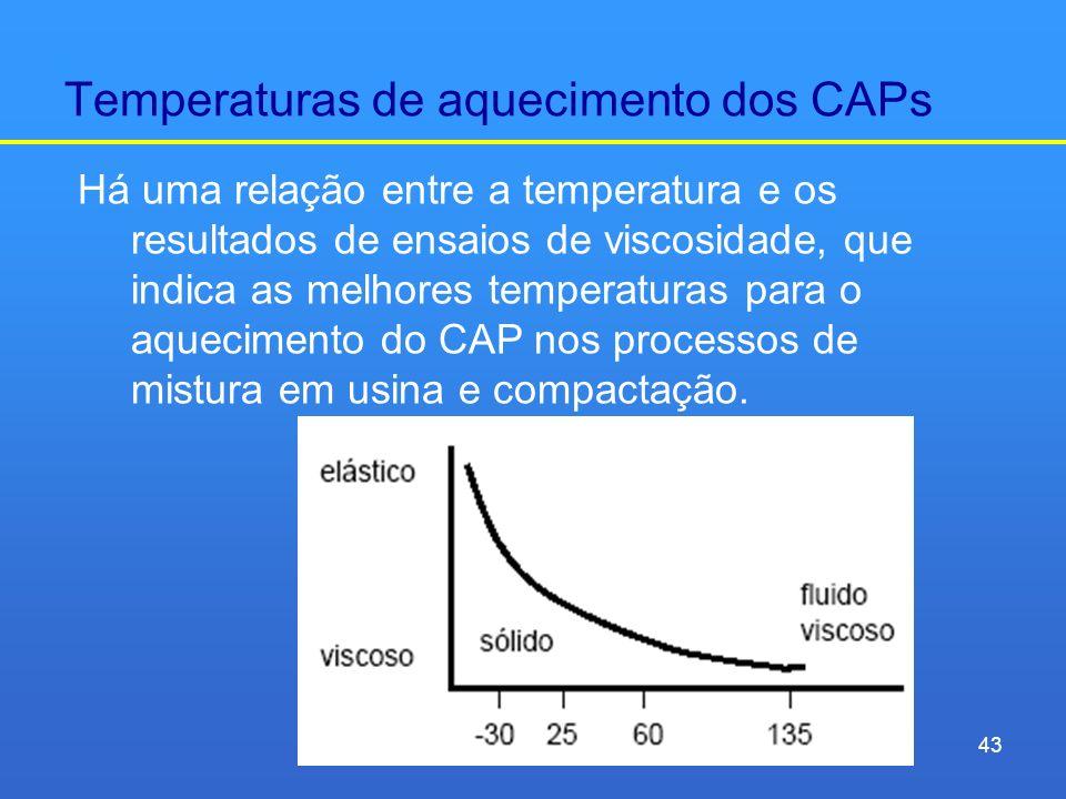 Temperaturas de aquecimento dos CAPs
