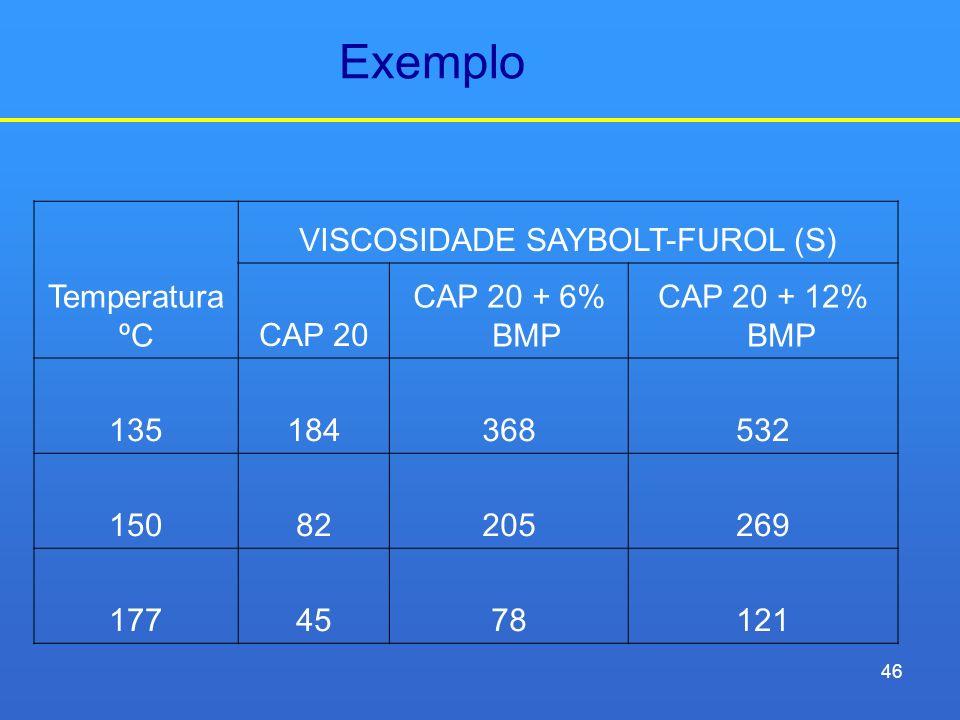 VISCOSIDADE SAYBOLT-FUROL (S)