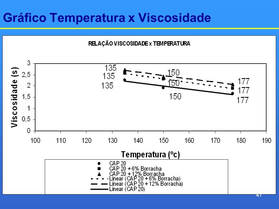 Gráfico Temperatura x Viscosidade