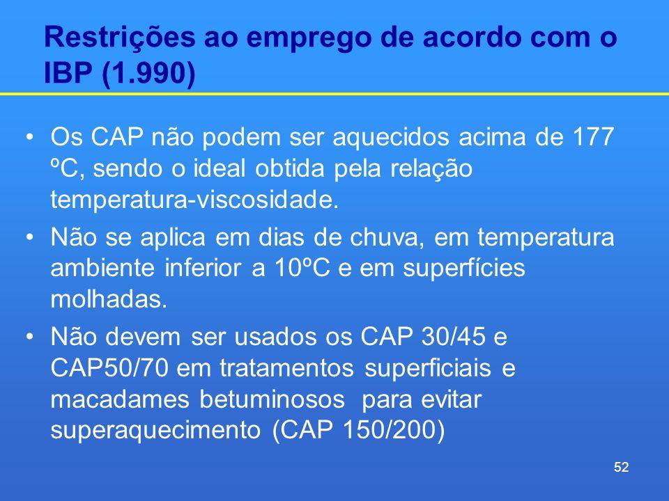 Restrições ao emprego de acordo com o IBP (1.990)