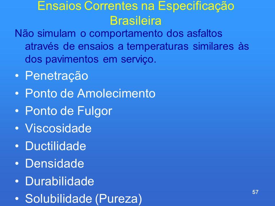 Ensaios Correntes na Especificação Brasileira