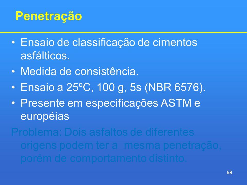 Penetração Ensaio de classificação de cimentos asfálticos.
