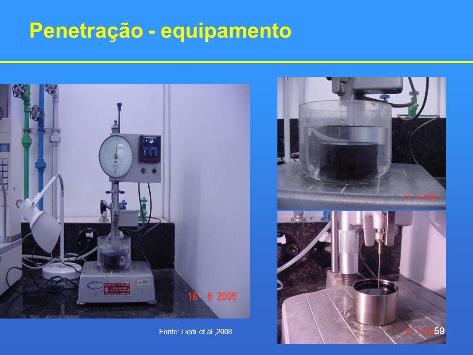 Penetração - equipamento