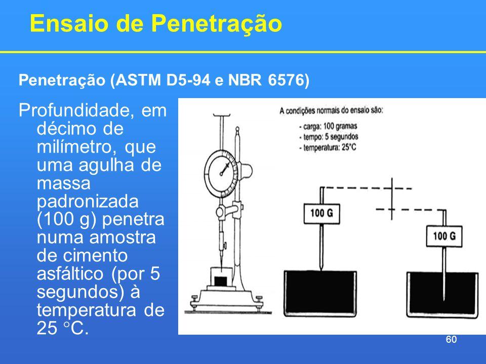 Ensaio de Penetração Penetração (ASTM D5-94 e NBR 6576)