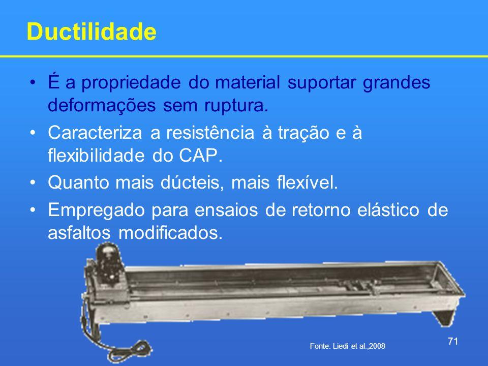 Ductilidade É a propriedade do material suportar grandes deformações sem ruptura. Caracteriza a resistência à tração e à flexibilidade do CAP.