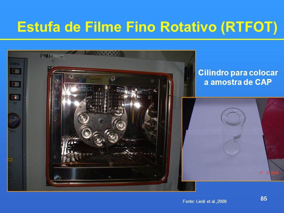 Estufa de Filme Fino Rotativo (RTFOT)