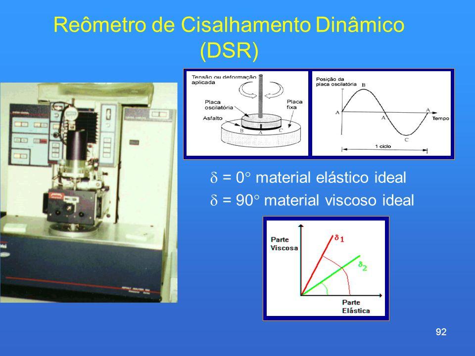 Reômetro de Cisalhamento Dinâmico (DSR)
