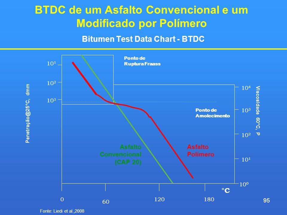 BTDC de um Asfalto Convencional e um Modificado por Polímero Bitumen Test Data Chart - BTDC