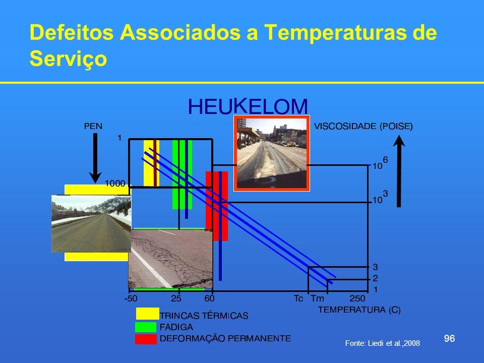 Defeitos Associados a Temperaturas de Serviço
