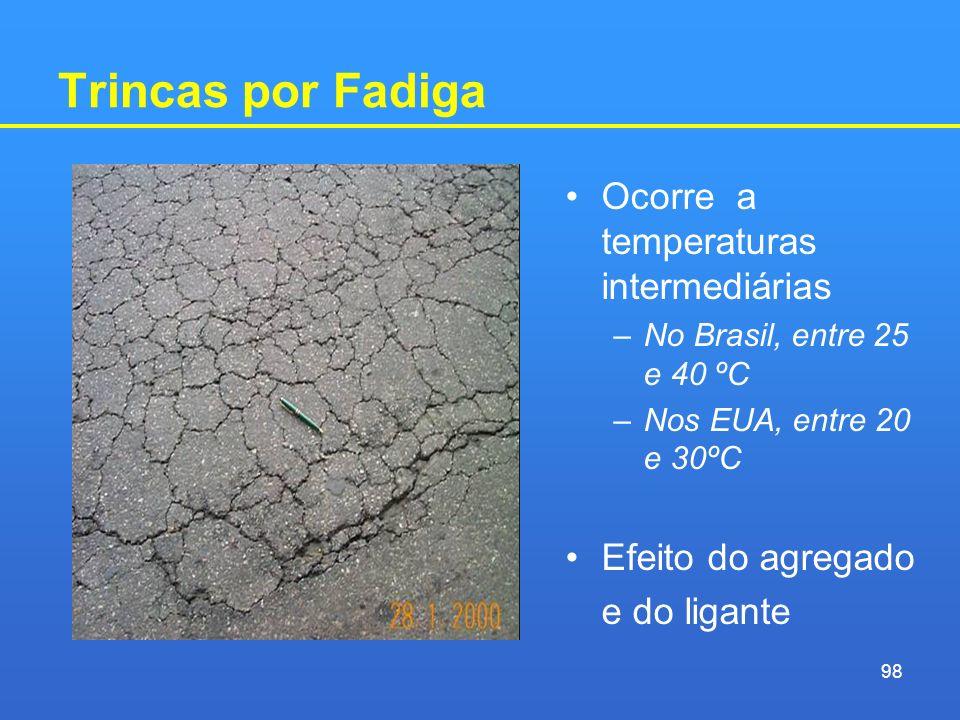 Trincas por Fadiga Ocorre a temperaturas intermediárias