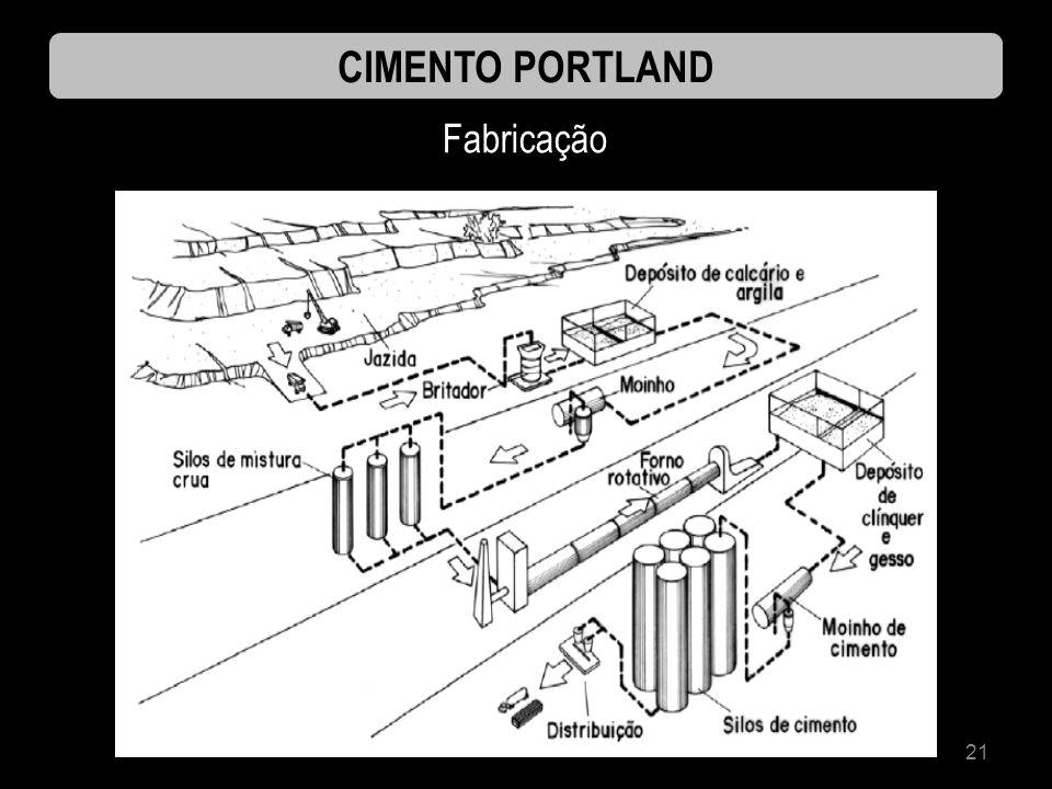 CIMENTO PORTLAND Fabricação
