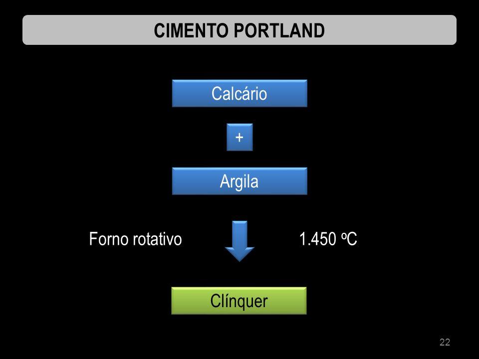 CIMENTO PORTLAND Calcário + Argila Forno rotativo 1.450 oC Clínquer