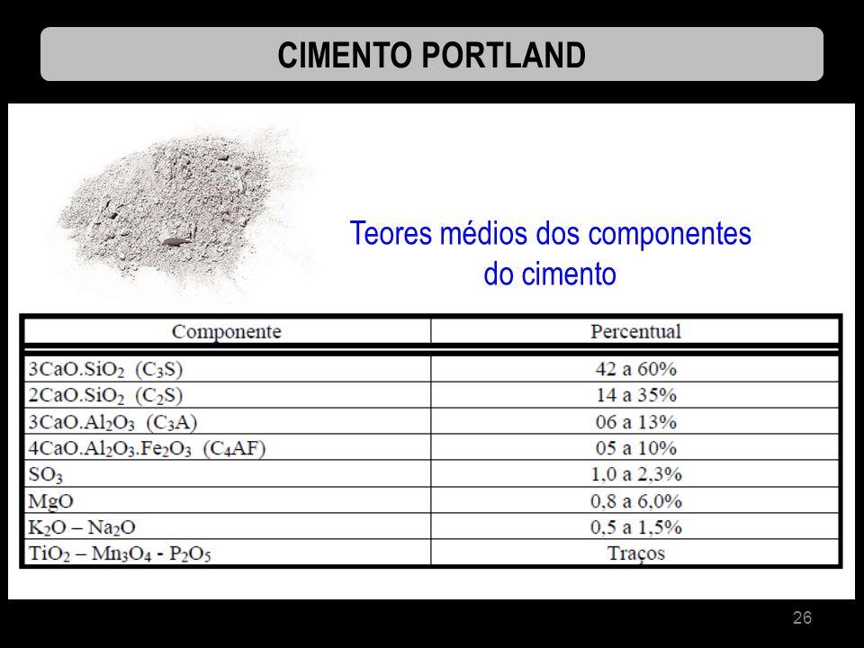 Teores médios dos componentes do cimento