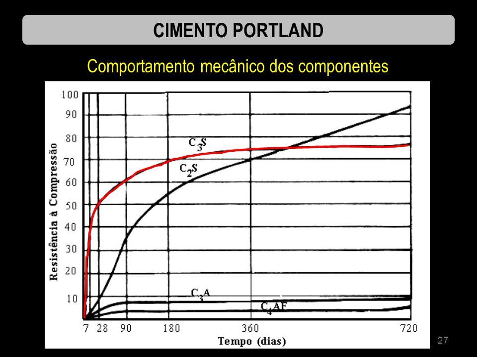 Comportamento mecânico dos componentes