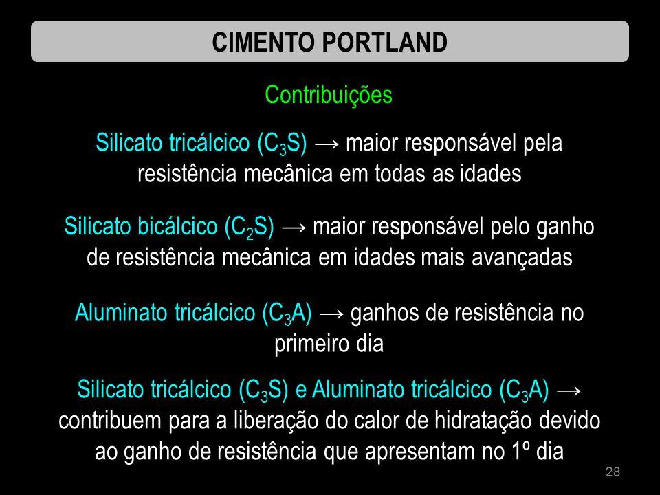 Aluminato tricálcico (C3A) → ganhos de resistência no primeiro dia