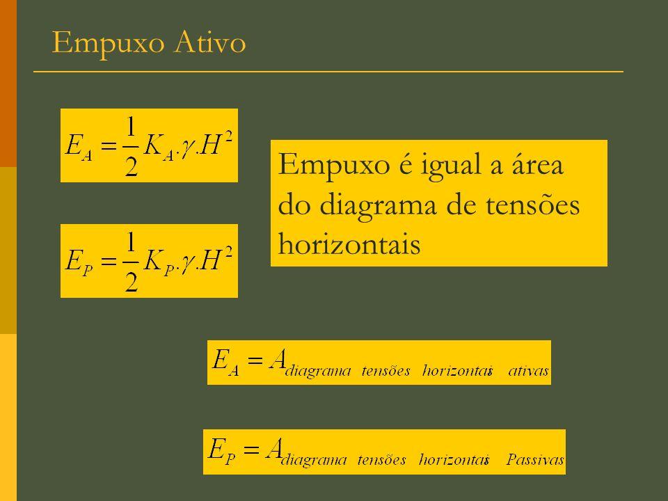 Empuxo Ativo Empuxo é igual a área do diagrama de tensões horizontais